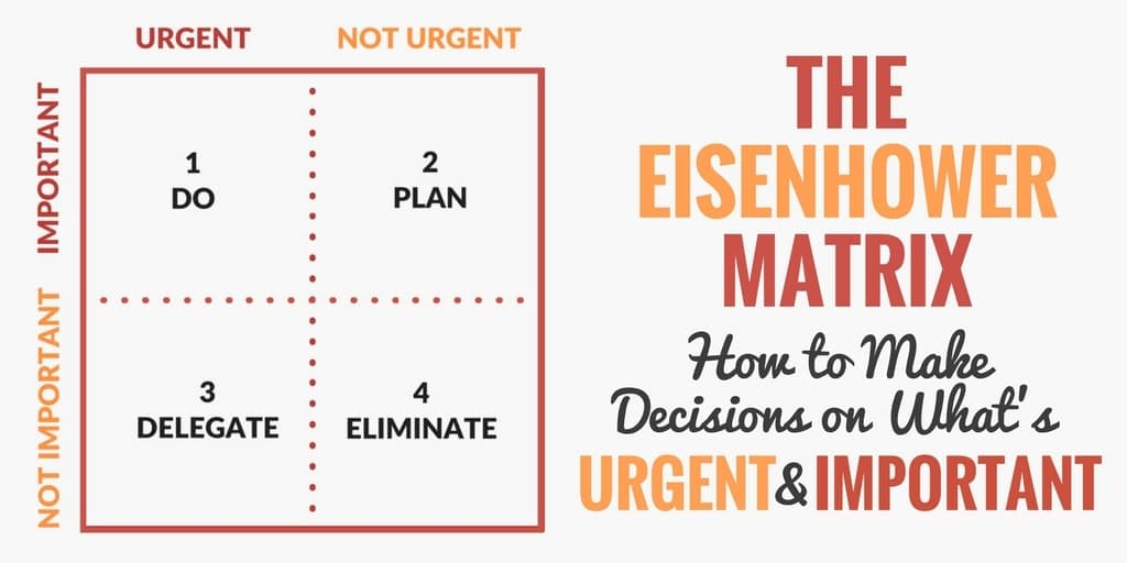 The Eisenhower Box: Task Prioritization Simplified