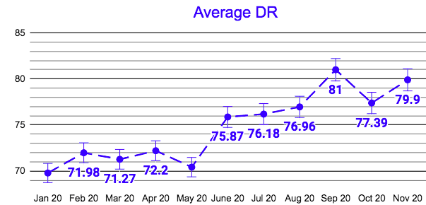 Jolly Contents average DR by mont