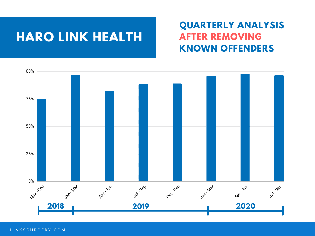 QUARTERLY ANALYSIS EXCLUDING KNOWN OFFENDERS