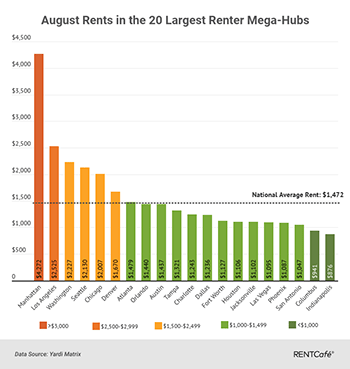Graph of August Rents