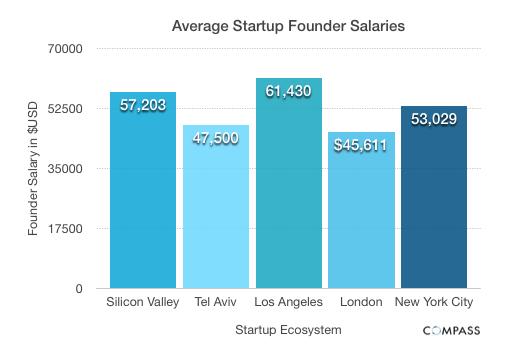 medium_Average_Salaries_1