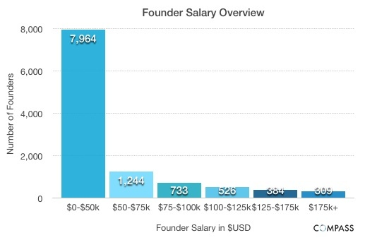 medium_Salaries_Overview