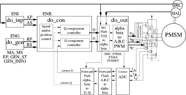 pmsm motor control circuit