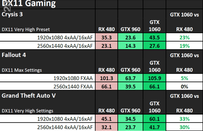 Msi Geforce Gtx 1060 Gaming X 3gb Vs 6gb | Legacy Time