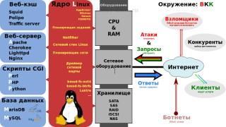 Готовый сервер для Linux