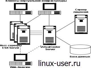 виртуальном сервере linux