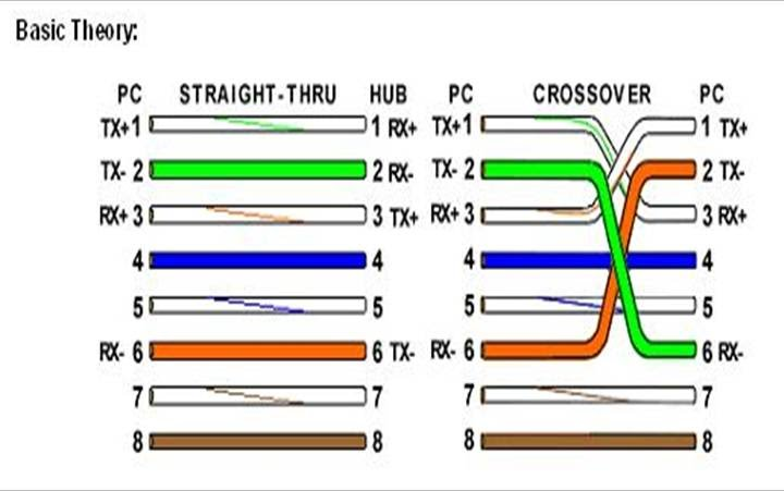 RJ45 And Crossover Cable