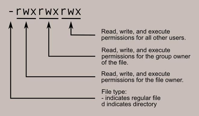 permissions diagram