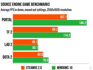 SteamOS gaming benchmarks perform worse than Windows