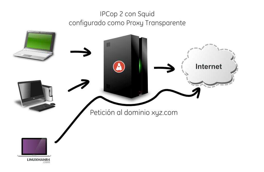 Bypass al proxy transparente de ipcop