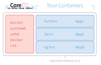 What is Docker (and Linux containers?) — The Ultimate Linux Newbie Guide