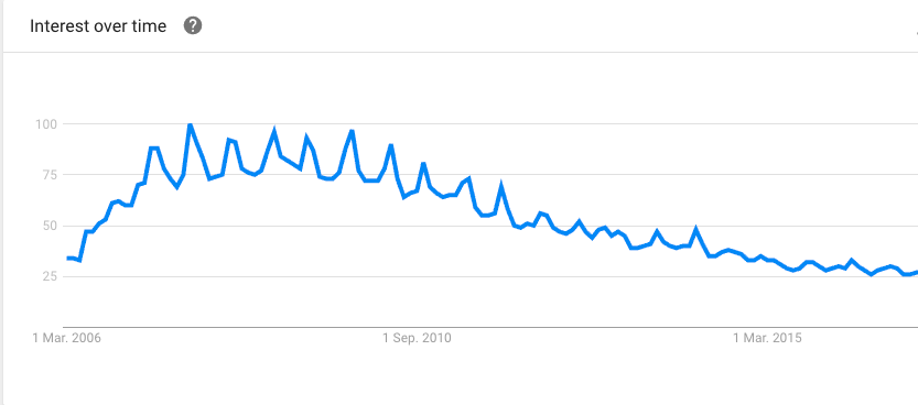 Google Trend Analysis of Ubuntu since 2006