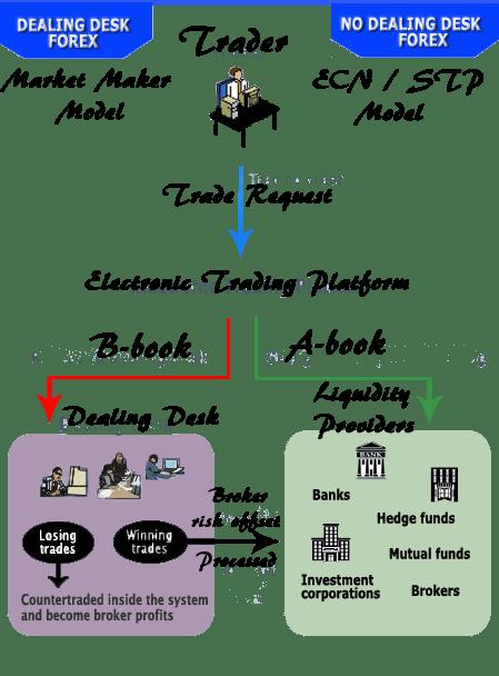 B book forex forex 5 pips per trade