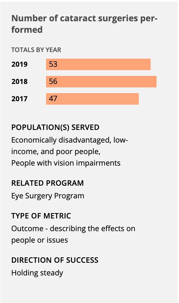 chart of cataract surgeries