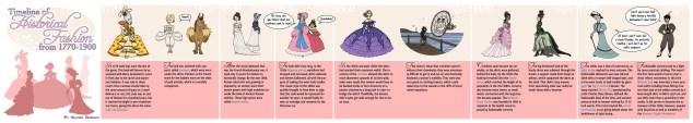 Timeline of Historical Fashion