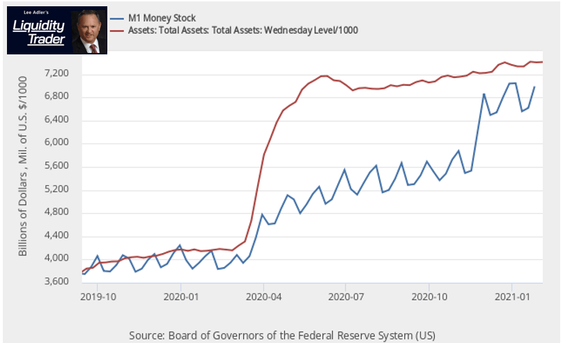 M1 Money Supply and Fed Balance Sheet