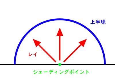 シェーディングポイントから上半球内に複数のレイを飛ばして、レイが上半球内に幾つヒットしたかの比率からカラーを割り出します