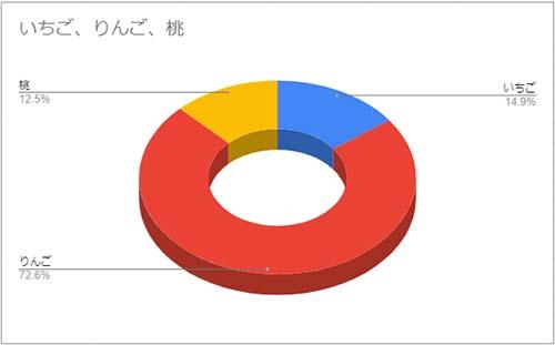 パイプ形状の3D円グラフ