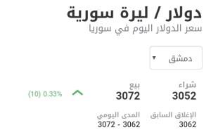 سعر الدولار في مدينة دمشق عند إغلاق يوم الأربعاء 3 شباط