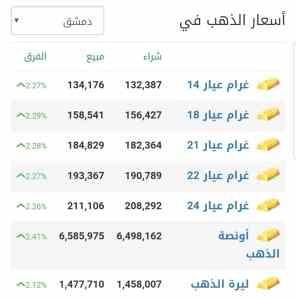 أسعار الذهب في مدينة دمشق عند إغلاق يوم الاثنين 1 آذار