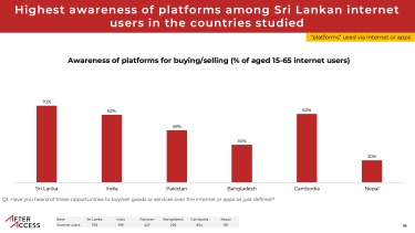 graph showing awareness of ecommerce platforms at 70% among internet users in Sri Lanka