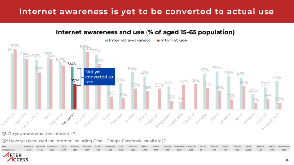 Graph showing that awareness of the internet has not translated to use, in Sri Lanka