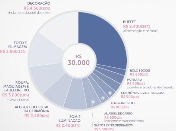 Planejar o casamento com 30 mil reais