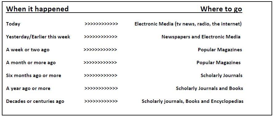 The information timeline.