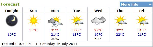 North Perth Weather