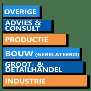 Welke branches hebben interesse in ERP software?