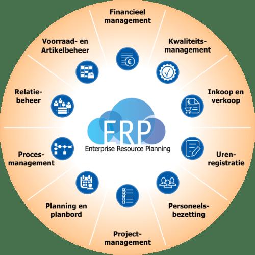 Wat is ERP, uitgelegd in een diagram