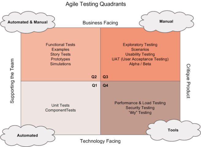 The Agile Testing Quadrants, from The Agile Testing Book