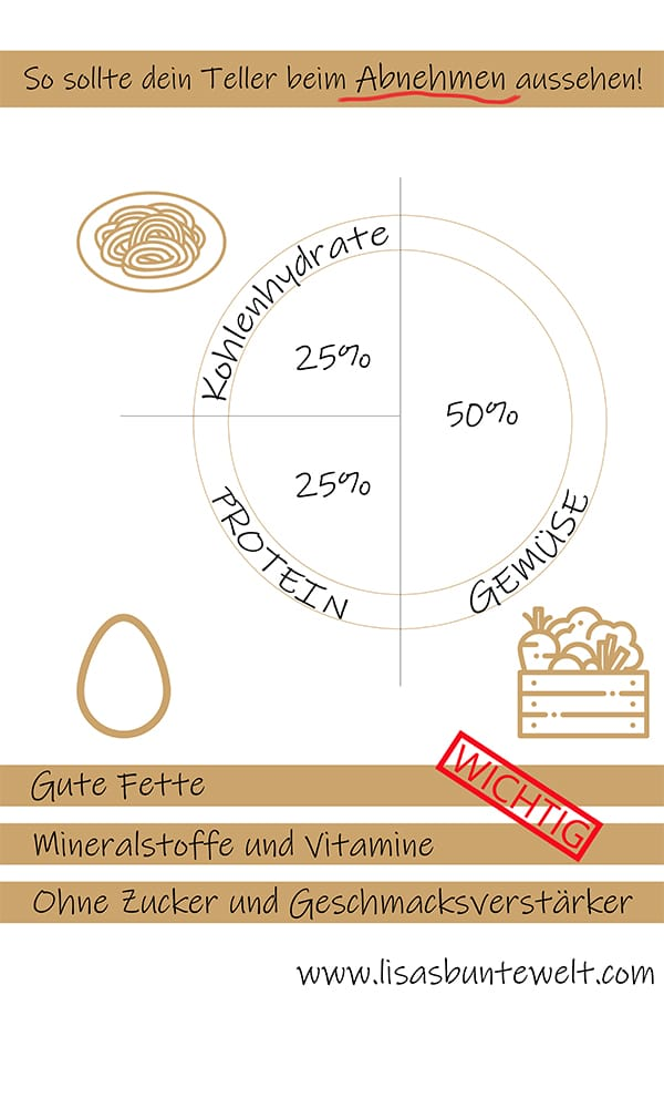 abnehmen schlankwerden gesunde ernährung telleraufteilung infografik