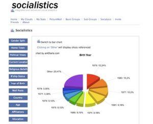 Pie Graph depicting age range percentages on facebook