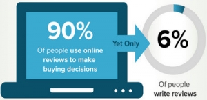 An online reviews seals the deal!