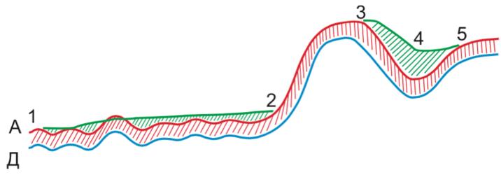 Активная логика ценообразования. Выравнивание малых и больших ценовых волн.