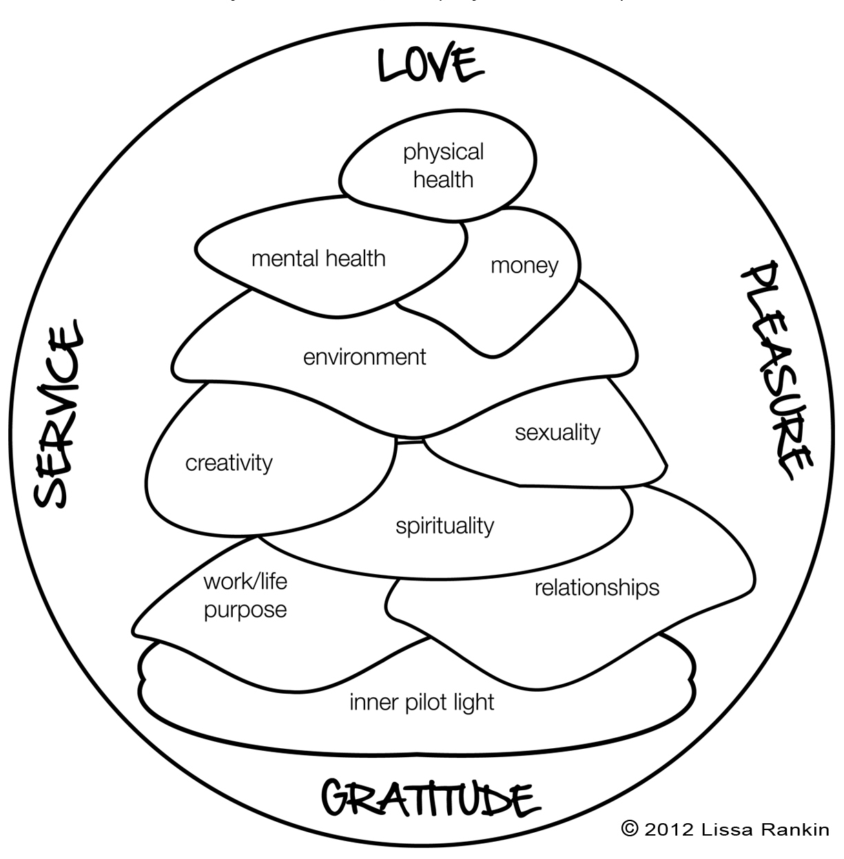 The Whole Health Cairn A Radical New Wellness Model