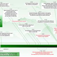 Execution Timeline - 9 May 2010 #Iran Executed 5 Prisoners of Conscience