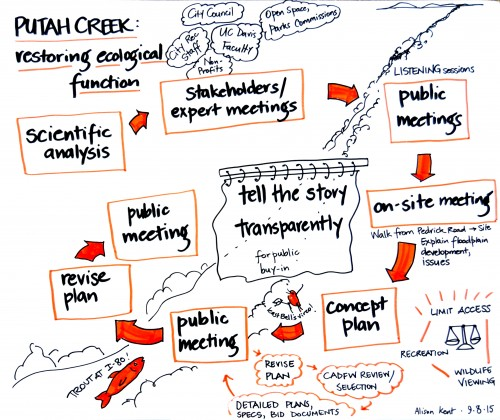 Hand-drawn infographic for grant proposal for creek restoration planning