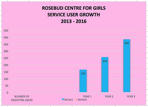 rosebud centre
