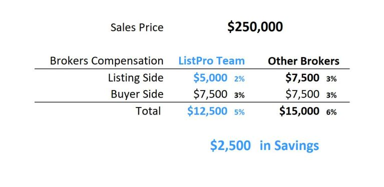 $250,000 Savings Table 2%