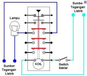 KONTAKTOR MAGNETIK  MAGNETIC CONTACTOR (MC) | Teknik