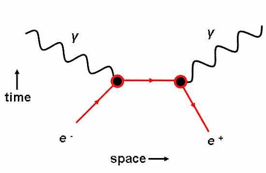 Feynman_EP_Annihilation.png