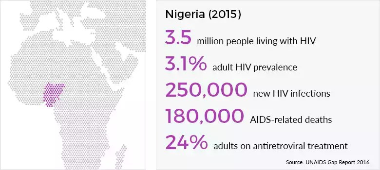 Aids in Nigeria