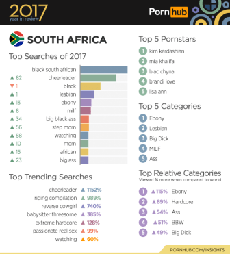 Which African country watch the most porn?