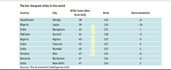 Cheapest city in Africa