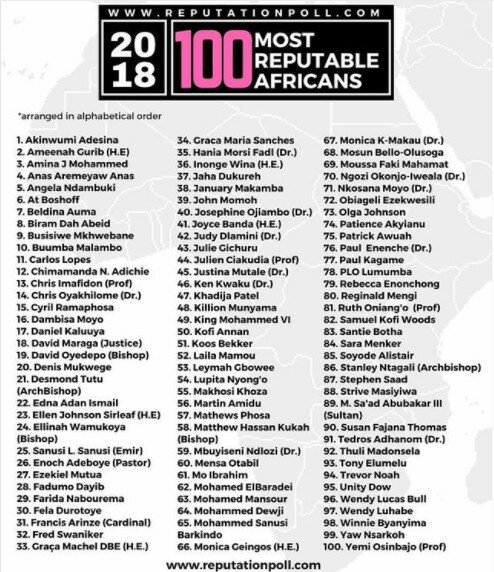 Nigerians Top List Of 100 Most Reputable Africans, 2018
