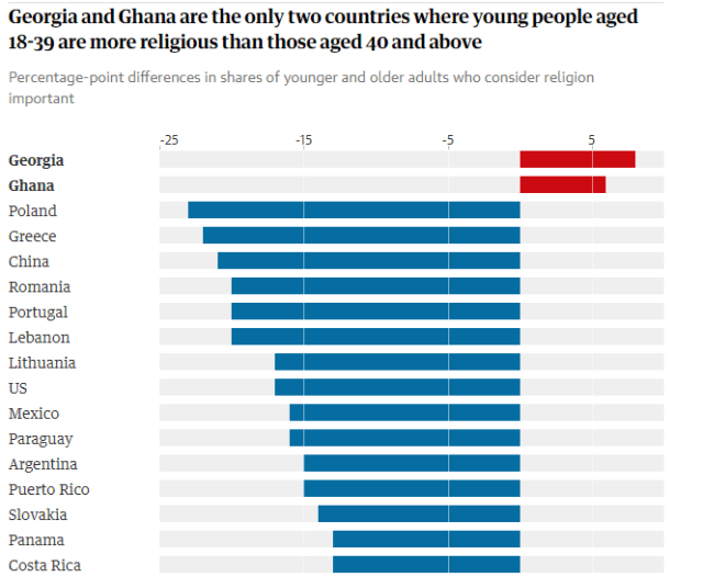 Ghana Has The Most Religious Young People in the Africa, Study