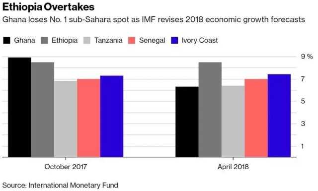 Ethiopia Dethrones Ghana as the Fastest Growing Economy in Africa: Top 5 Inside