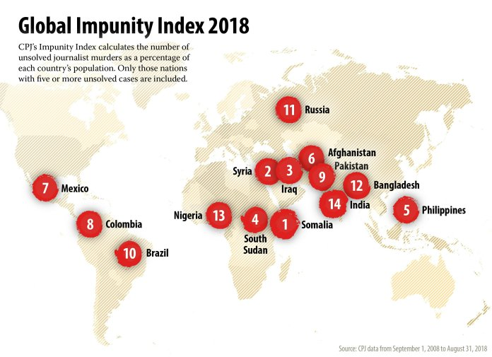 Nigeria Ranked Among 14 Countries on 2018 Impunity Index
